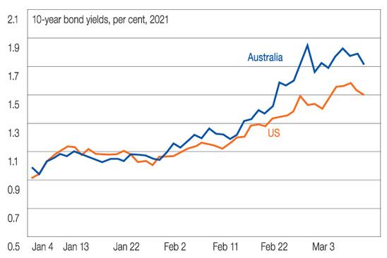 US 10-year bond yields vs Australian 10-year bond yields